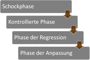 In Anlehnung an Spiegel, Yorick: Der Prozess des Trauerns: Analyse und Beratung, 1973