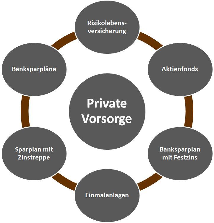 Sterbevorsorge-Sterbegeldversicherung-Todesvorsorge-Todefallschutz-Todesfallversicherung-Sterbeversicherung