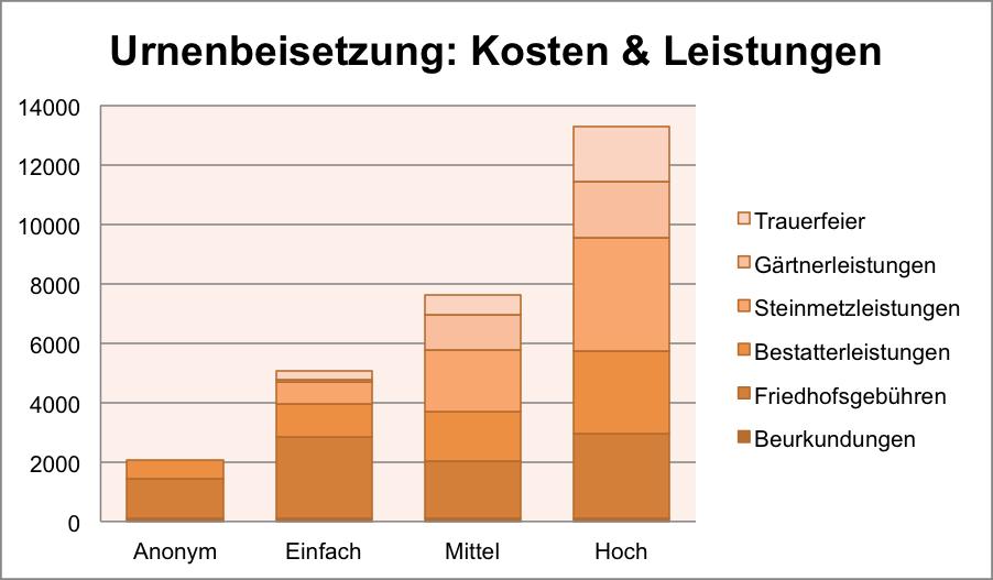 Urnenbeisetzung-Urnenbestattung-Feuerbestattung-Kosten-Preise-Gebühren-Friedhof-Leistungen-Trauerfeier-Gärtner-Bestatter-Urkunden
