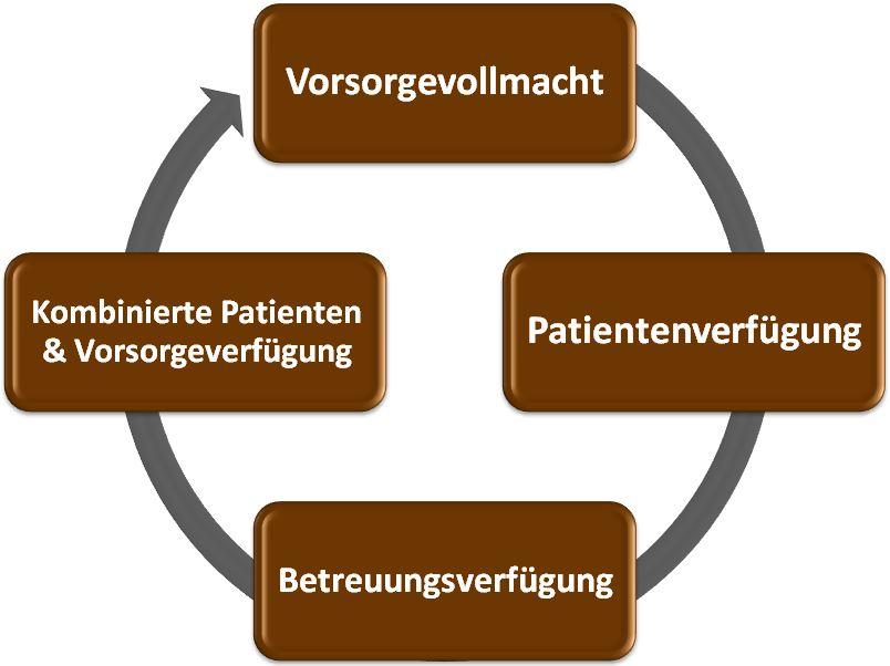 vorsorgevollmacht - Patientenverfugung Muster