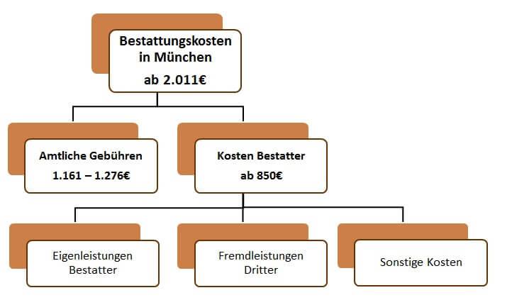 Bestatter & Bestatterkosten in München