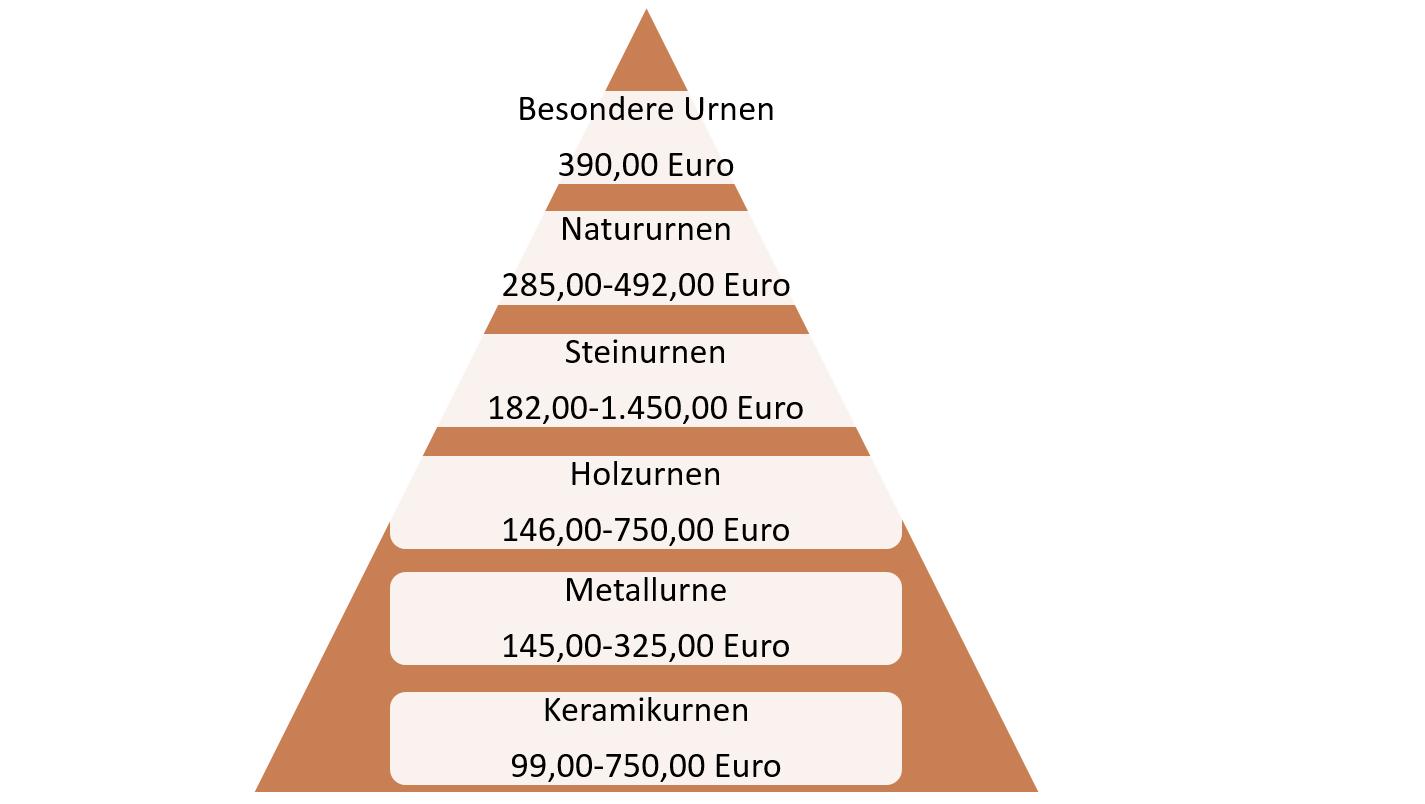 Preispyramide Urnen