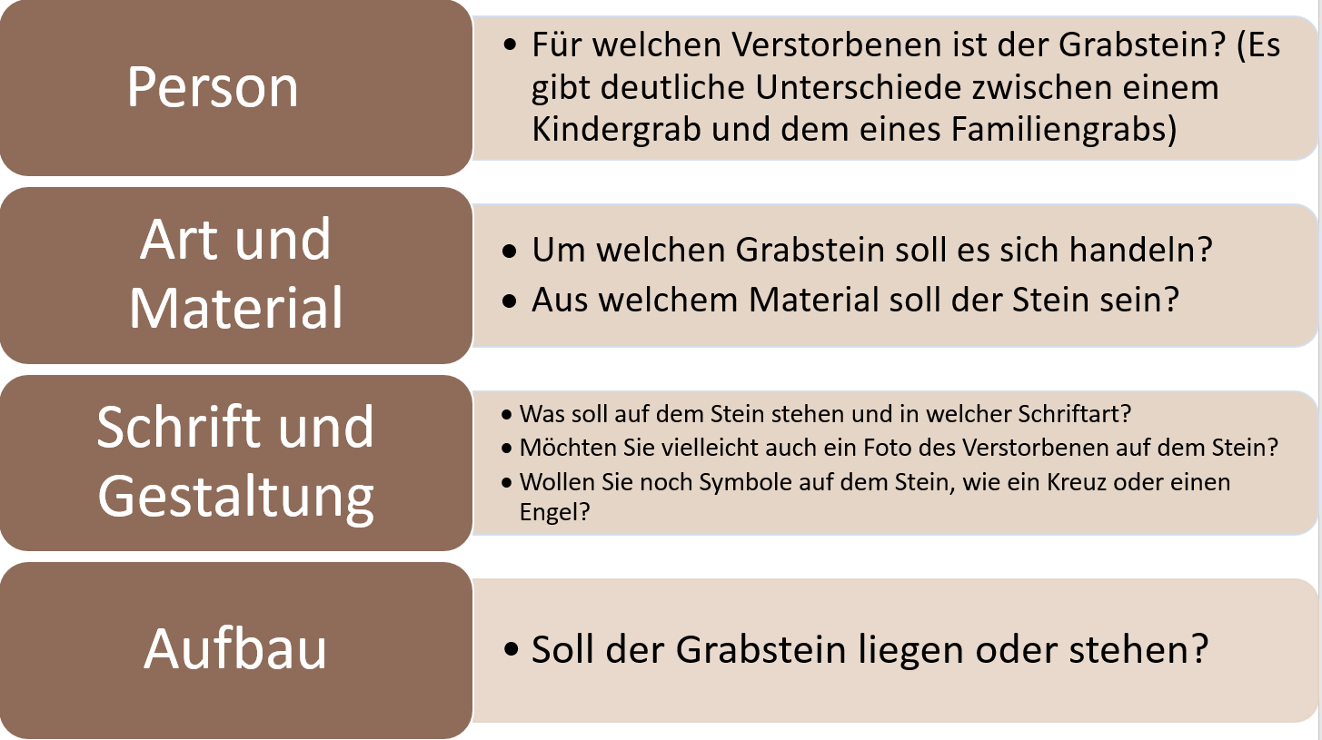 Checklist für Auswahl bei Grabstein