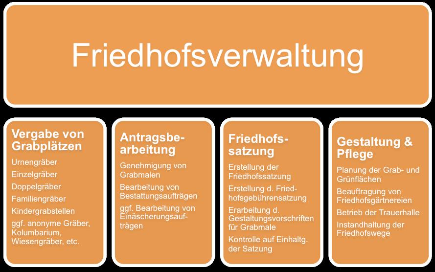 Friedhofsverwaltung-Friedhofsamt
