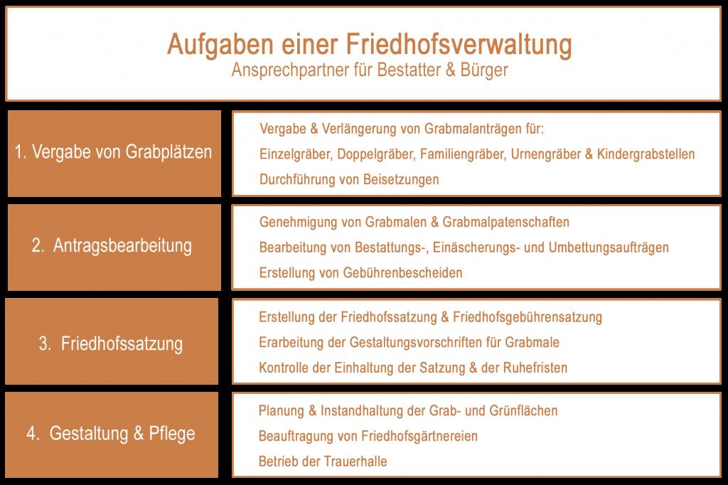 Friedhofsverwaltung_Aufgaben_Uebersicht