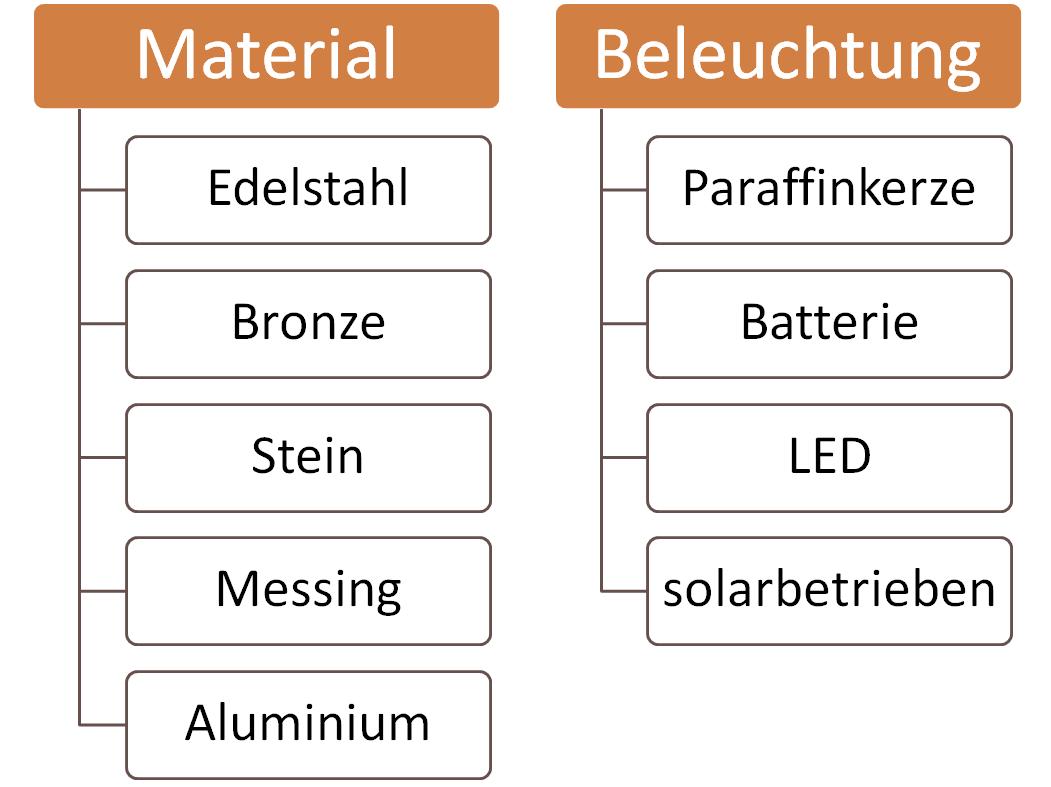 Grafik Material & Beleuchtung von Grablaternen