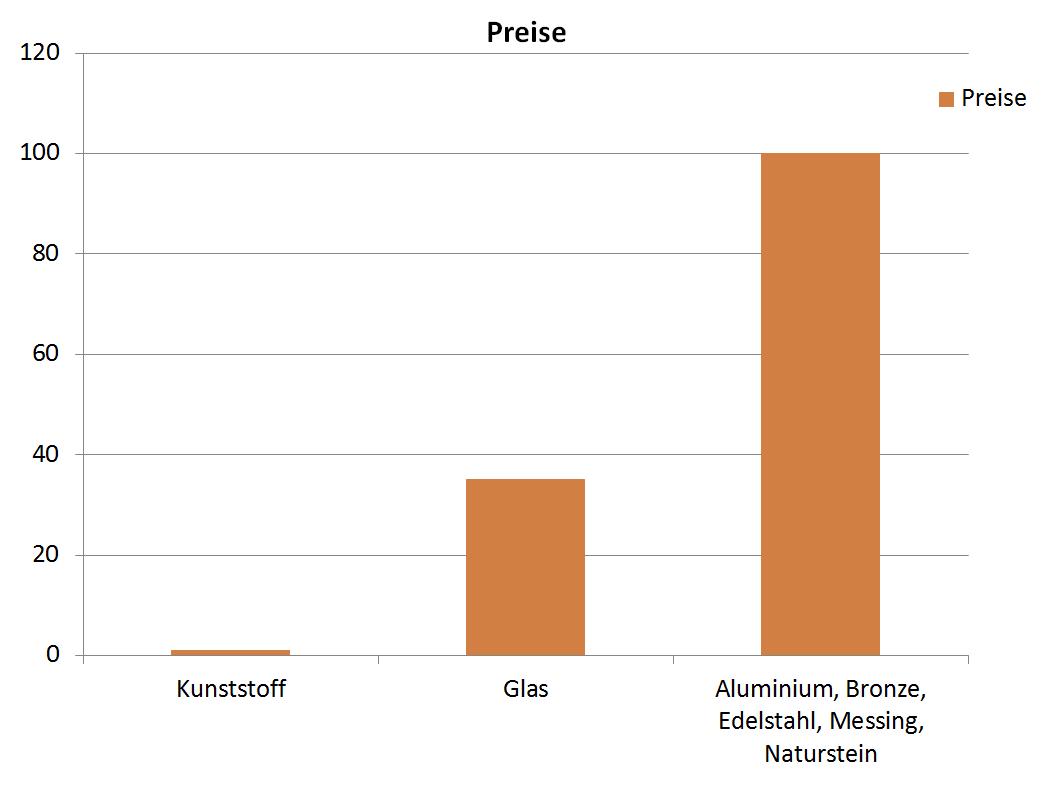 Preisübersicht Grabvasen